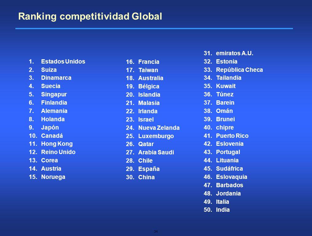 34 1.Estados Unidos 2.Suiza 3.Dinamarca 4.Suecia 5.Singapur 6.Finlandia 7.Alemania 8.Holanda 9.Japón 10.Canadá 11.Hong Kong 12.Reino Unido 13.Corea 14