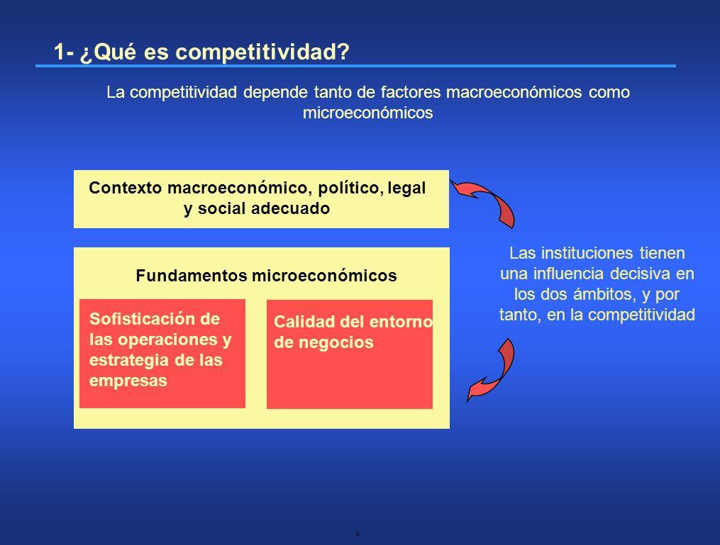 15 Requerimientos básicos Palancas de eficiencia Innovación y factores de sofisticación 1.Instituciones 2.Infraestructuras 3.Macroeconomía 4.Salud y educación primaria 5.