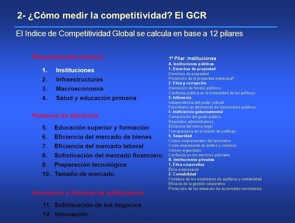 7 Requerimientos básicos Palancas de eficiencia Innovación y factores de sofisticación 1.Instituciones 2.Infraestructuras 3.Macroeconomía 4.Salud y educación primaria 5.