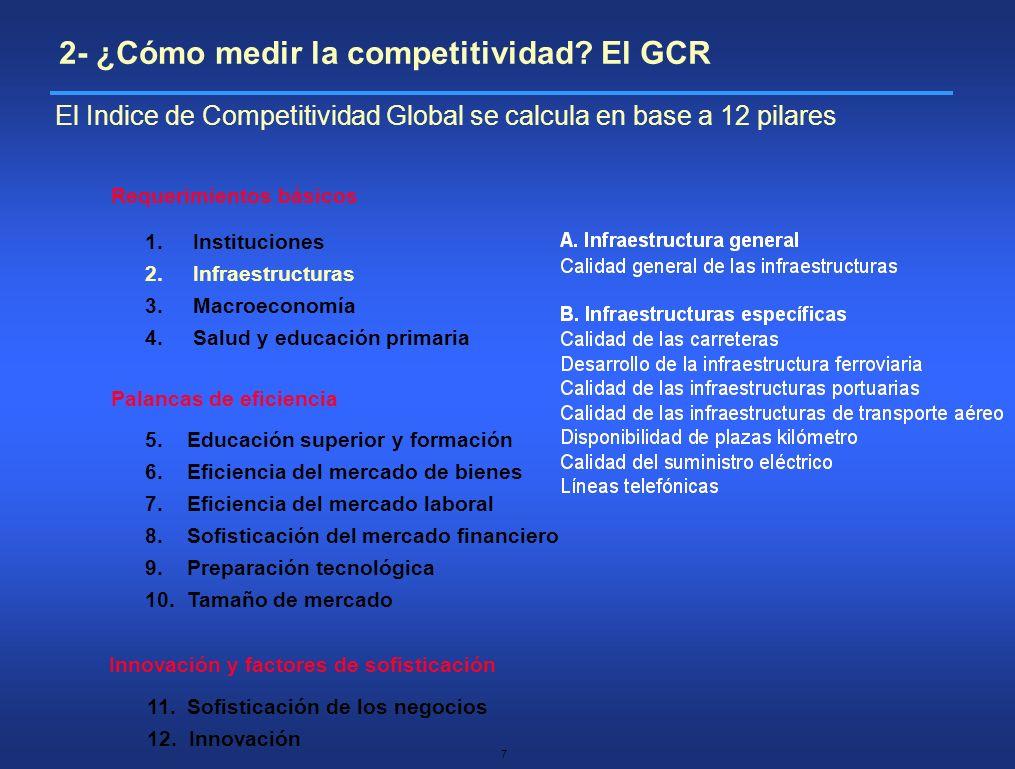 8 Requerimientos básicos Palancas de eficiencia Innovación y factores de sofisticación 1.Instituciones 2.Infraestructuras 3.Macroeconomía 4.Salud y educación primaria 5.