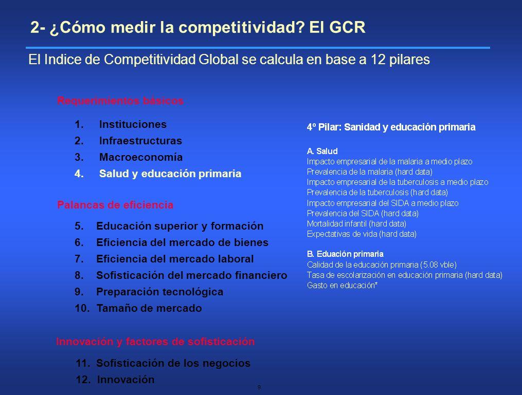 10 Requerimientos básicos Palancas de eficiencia Innovación y factores de sofisticación 1.Instituciones 2.Infraestructuras 3.Macroeconomía 4.Salud y educación primaria 5.
