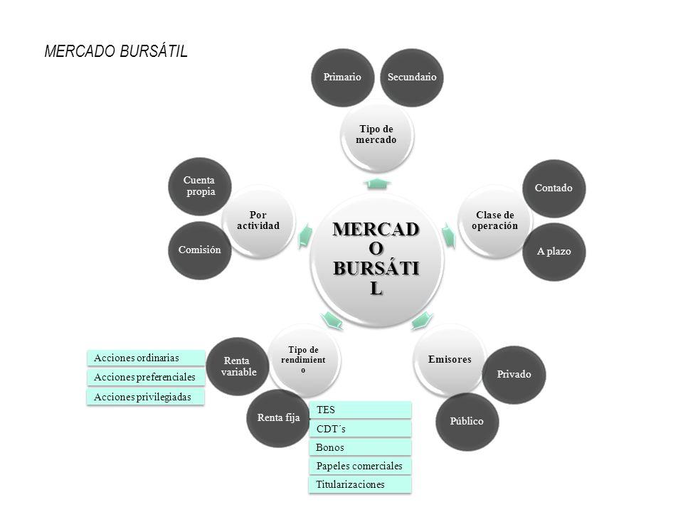 MERCAD O BURSÁTI L Tipo de mercado Clase de operación Emisores Tipo de rendimient o Por actividad PrimarioSecundarioPúblicoPrivado Renta variable Rent