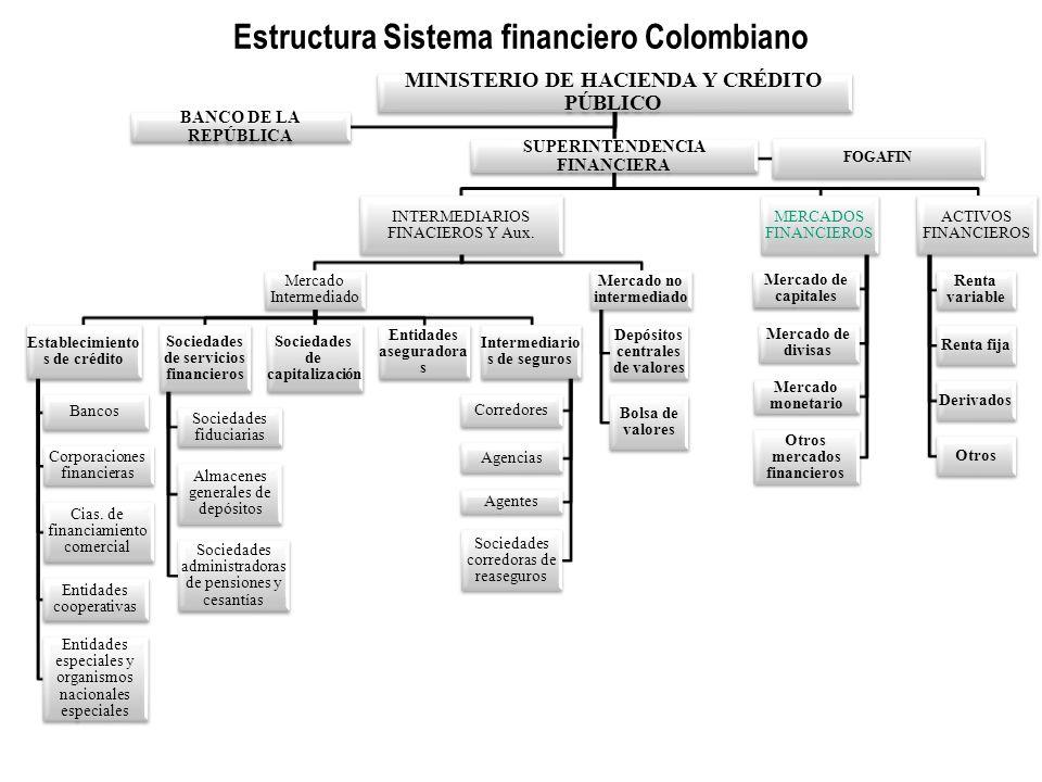 Estructura Sistema financiero Colombiano MINISTERIO DE HACIENDA Y CRÉDITO PÚBLICO SUPERINTENDENCIA FINANCIERA INTERMEDIARIOS FINACIEROS Y Aux. Mercado