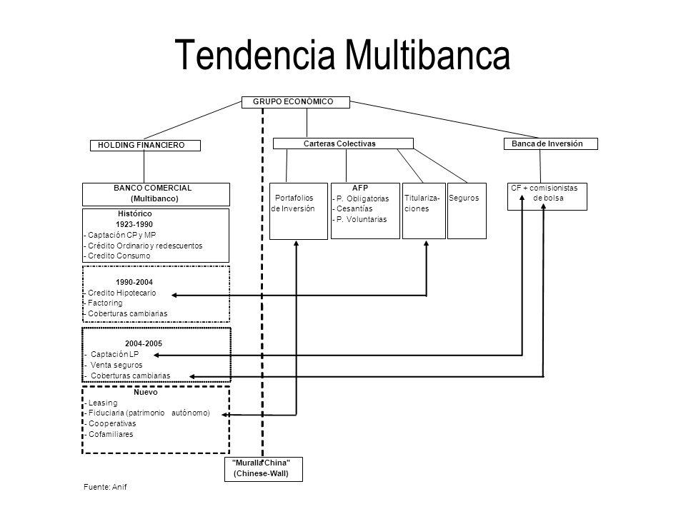 Tendencia Multibanca Fuente: Anif GRUPO ECONÓMICO HOLDING FINANCIERO Histórico 1923-1990 - Captación CP y MP - Crédito Ordinario y redescuentos - Credito Consumo AFP - P.