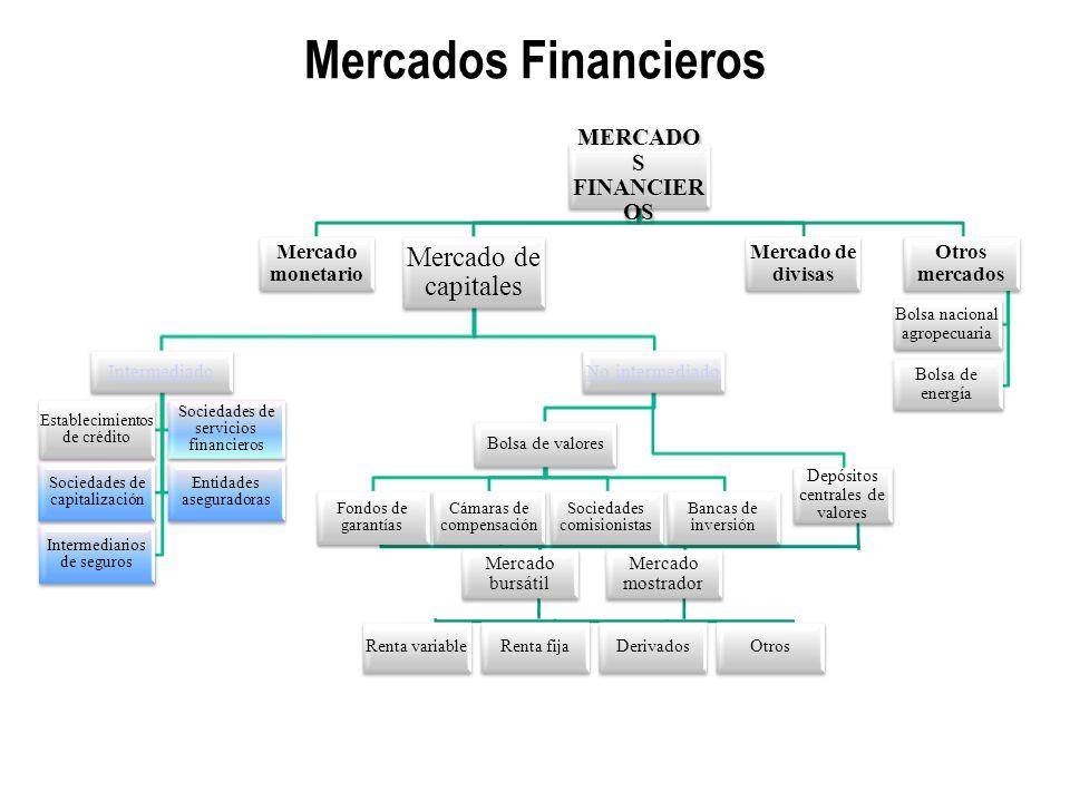 Mercados Financieros Renta variableRenta fijaDerivadosOtros MERCADO S FINANCIER OS Mercado monetario Mercado de capitales Intermediado Establecimiento