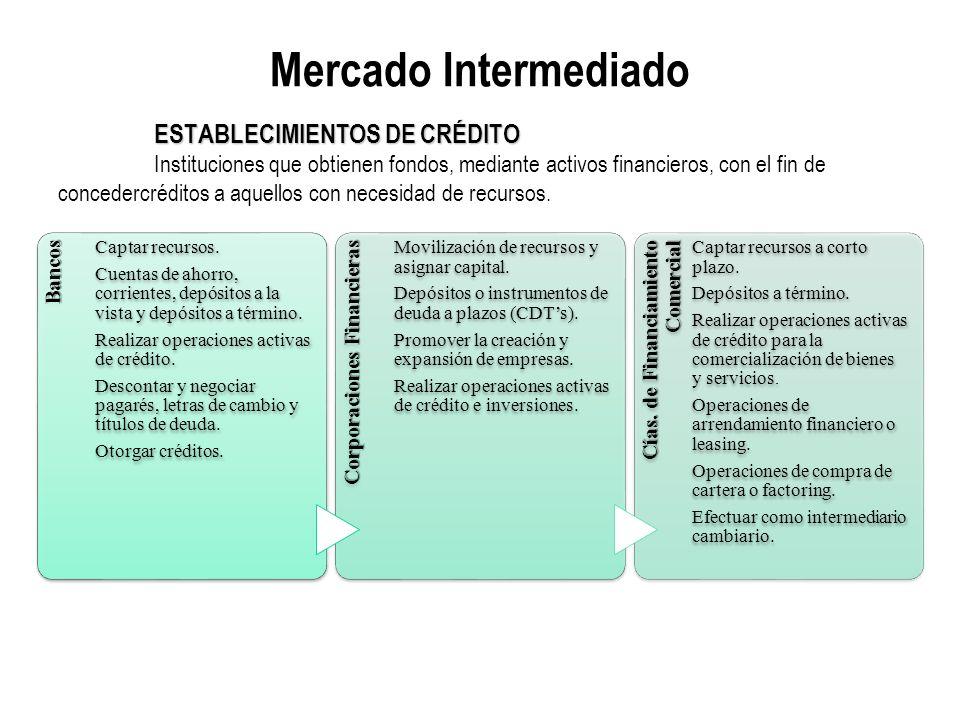 Mercado Intermediado ESTABLECIMIENTOS DE CRÉDITO Instituciones que obtienen fondos, mediante activos financieros, con el fin de concedercréditos a aquellos con necesidad de recursos.