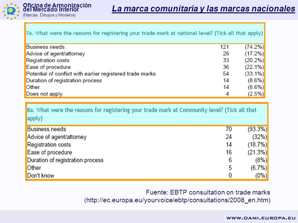 Oficina de Armonización del Mercado Interior (Marcas, Dibujos y Modelos) Fuente: EBTP consultation on trade marks (http://ec.europa.eu/yourvoice/ebtp/