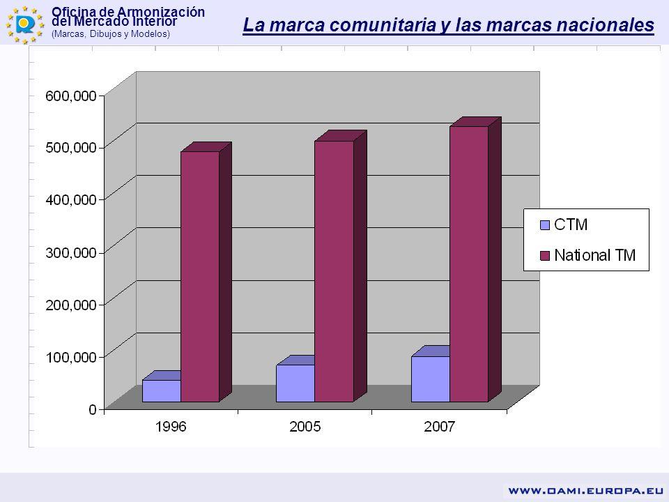 Oficina de Armonización del Mercado Interior (Marcas, Dibujos y Modelos) La marca comunitaria y las marcas nacionales