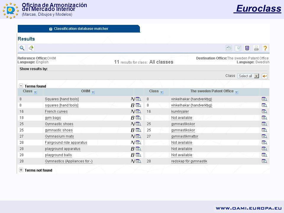 Oficina de Armonización del Mercado Interior (Marcas, Dibujos y Modelos) Euroclass