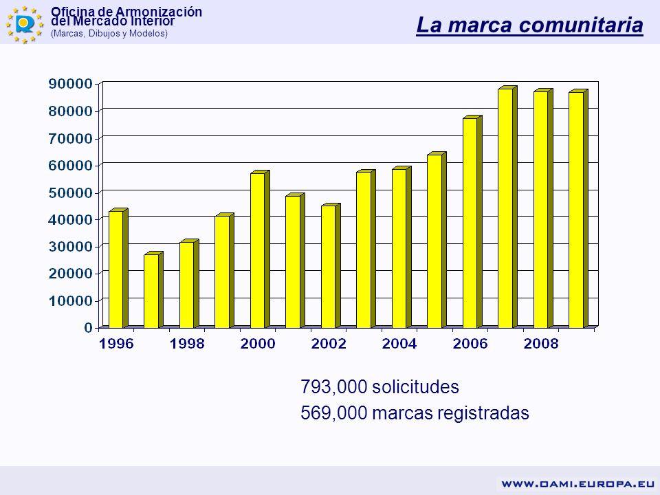 Oficina de Armonización del Mercado Interior (Marcas, Dibujos y Modelos) 793,000 solicitudes 569,000 marcas registradas La marca comunitaria