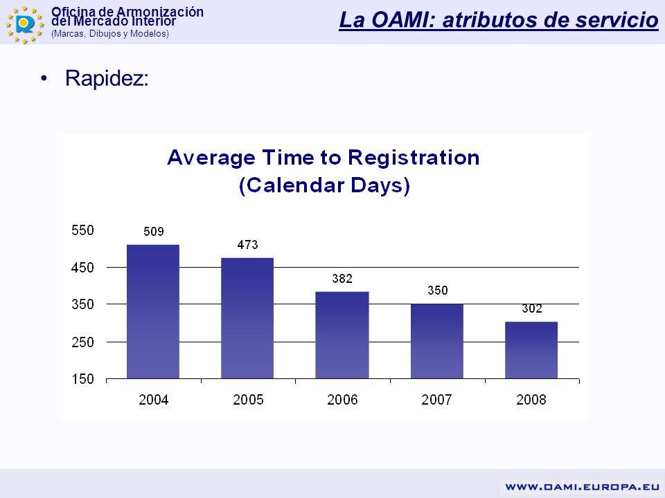 Oficina de Armonización del Mercado Interior (Marcas, Dibujos y Modelos) Rapidez: La OAMI: atributos de servicio