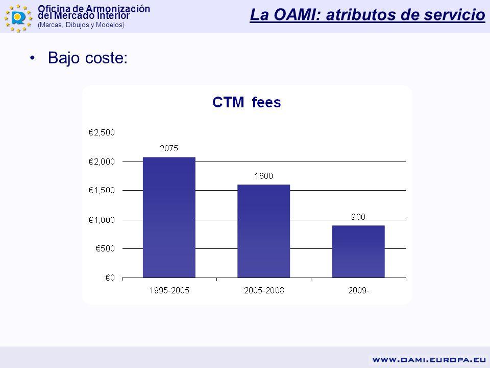 Oficina de Armonización del Mercado Interior (Marcas, Dibujos y Modelos) Bajo coste: La OAMI: atributos de servicio