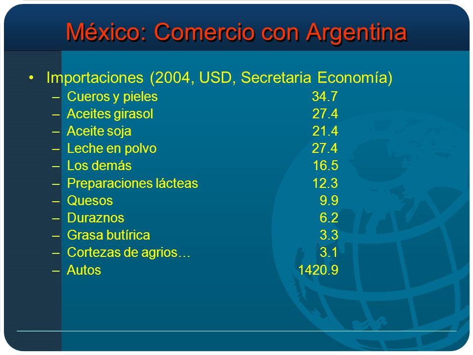 México: Comercio con Argentina Importaciones (2004, USD, Secretaria Economía) –Cueros y pieles 34.7 –Aceites girasol27.4 –Aceite soja21.4 –Leche en polvo 27.4 –Los demás16.5 –Preparaciones lácteas 12.3 –Quesos 9.9 –Duraznos 6.2 –Grasa butírica 3.3 –Cortezas de agrios… 3.1 –Autos 1420.9