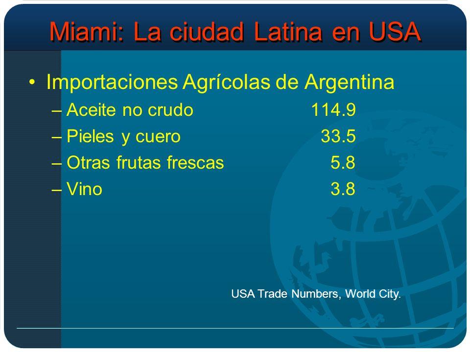 Miami: La ciudad Latina en USA Importaciones Agrícolas de Argentina –Aceite no crudo114.9 –Pieles y cuero 33.5 –Otras frutas frescas 5.8 –Vino 3.8 USA Trade Numbers, World City.
