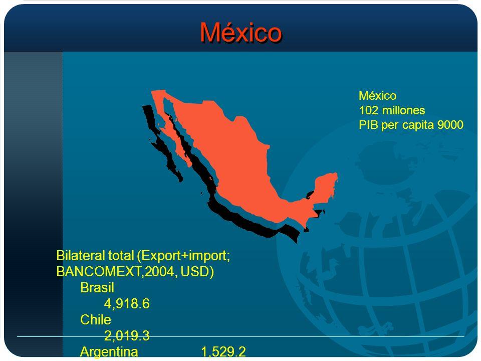 México 102 millones PIB per capita 9000 Bilateral total (Export+import; BANCOMEXT,2004, USD) Brasil 4,918.6 Chile 2,019.3 Argentina1,529.2