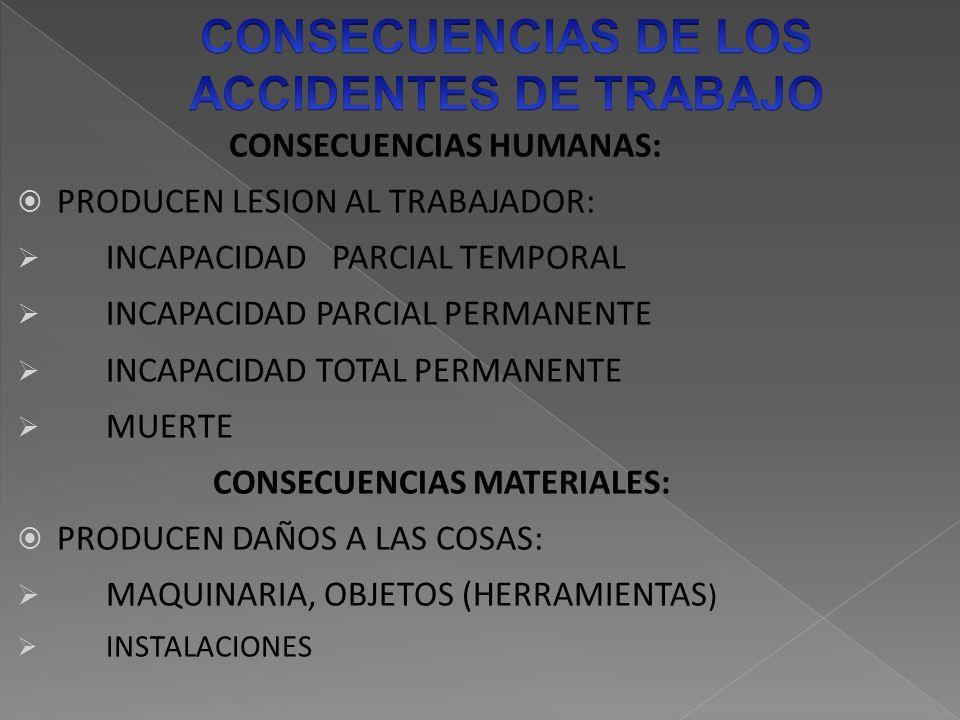CONSECUENCIAS HUMANAS: PRODUCEN LESION AL TRABAJADOR: INCAPACIDAD PARCIAL TEMPORAL INCAPACIDAD PARCIAL PERMANENTE INCAPACIDAD TOTAL PERMANENTE MUERTE CONSECUENCIAS MATERIALES: PRODUCEN DAÑOS A LAS COSAS: MAQUINARIA, OBJETOS (HERRAMIENTAS ) INSTALACIONES