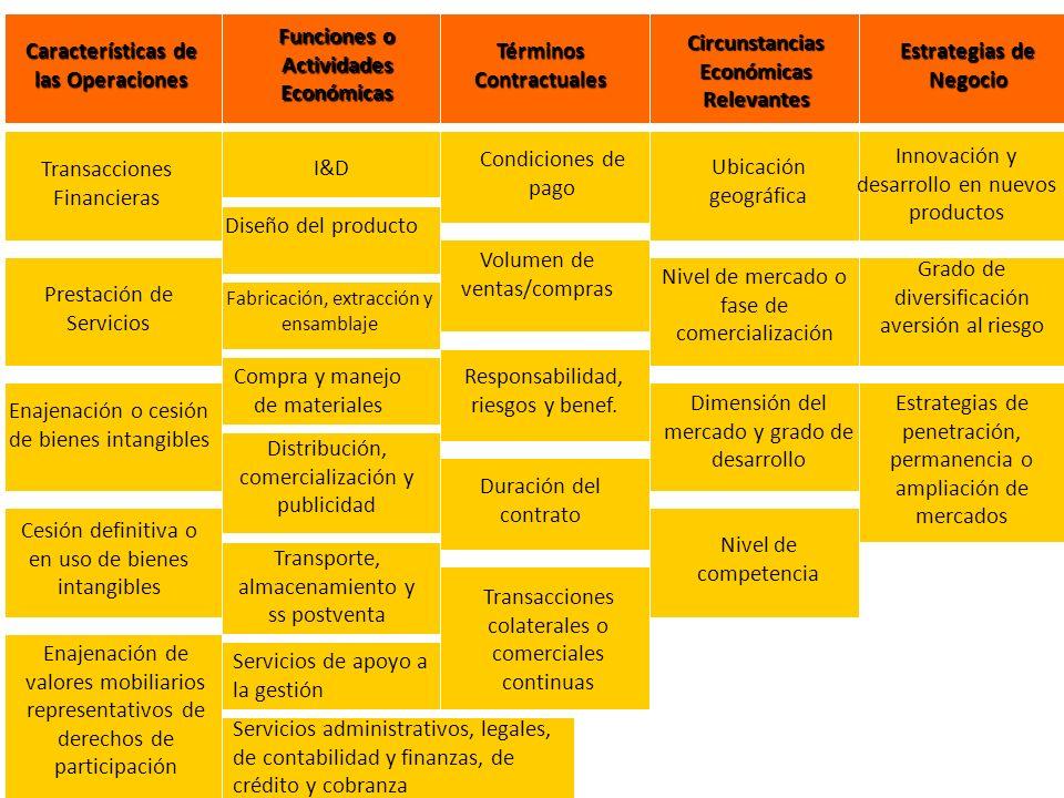 Características de las Operaciones Funciones o Actividades Económicas Términos Contractuales Circunstancias Económicas Relevantes Estrategias de Negoc