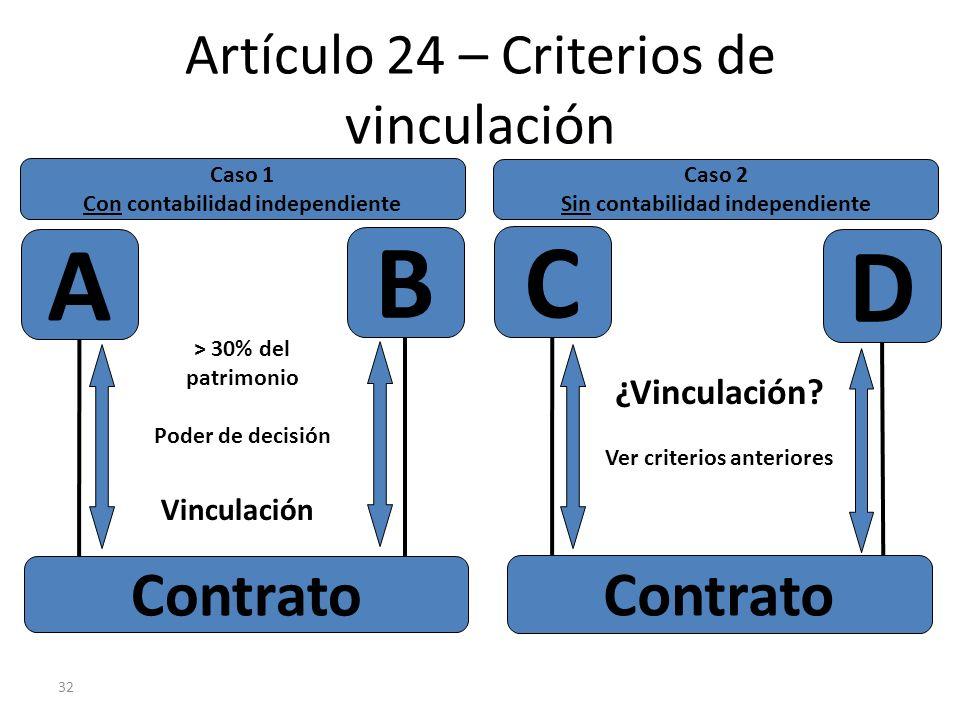 32 Artículo 24 – Criterios de vinculación A Contrato > 30% del patrimonio Poder de decisión B C D Caso 1 Con contabilidad independiente Caso 2 Sin con