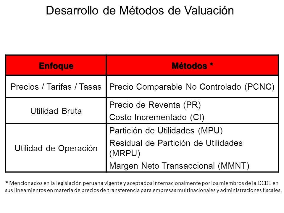 Enfoque Métodos * Precios / Tarifas / TasasPrecio Comparable No Controlado (PCNC) Utilidad Bruta Precio de Reventa (PR) Costo Incrementado (CI) Utilid