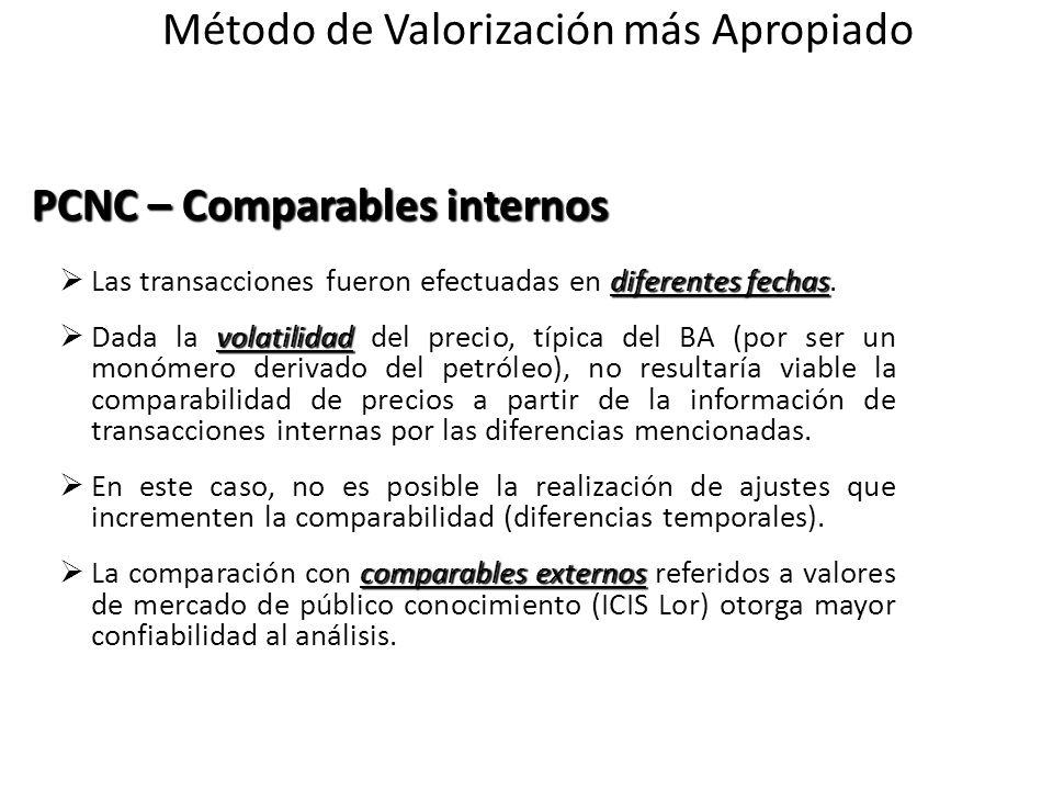 PCNC – Comparables internos diferentes fechas Las transacciones fueron efectuadas en diferentes fechas. volatilidad Dada la volatilidad del precio, tí