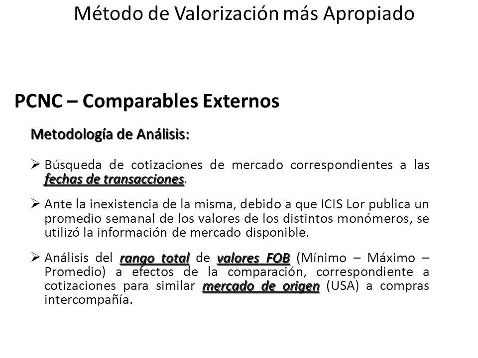 PCNC – Comparables Externos Metodología de Análisis: Metodología de Análisis: fechas de transacciones Búsqueda de cotizaciones de mercado correspondie