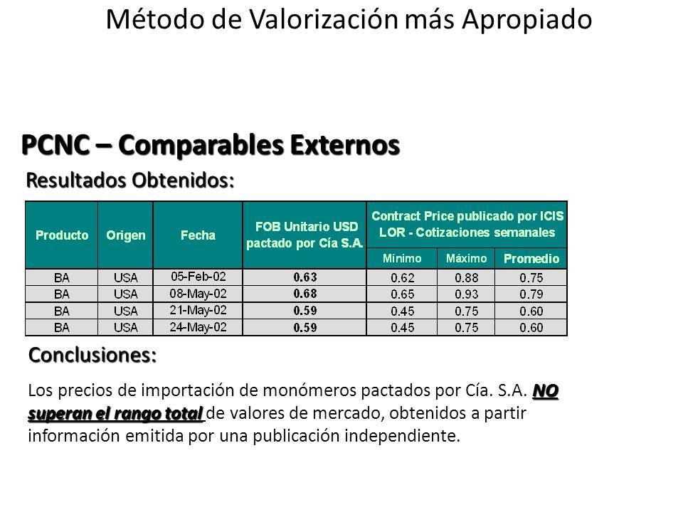 Resultados Obtenidos: Resultados Obtenidos: Conclusiones: NO superan el rango total Los precios de importación de monómeros pactados por Cía. S.A. NO