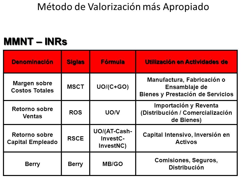 DenominaciónSiglasFórmula Utilización en Actividades de Margen sobre Costos Totales MSCTUO/(C+GO) Manufactura, Fabricación o Ensamblaje de Bienes y Pr