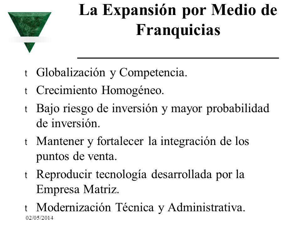 02/05/2014 La Expansión por Medio de Franquicias ________________________ t Globalización y Competencia. t Crecimiento Homogéneo. t Bajo riesgo de inv