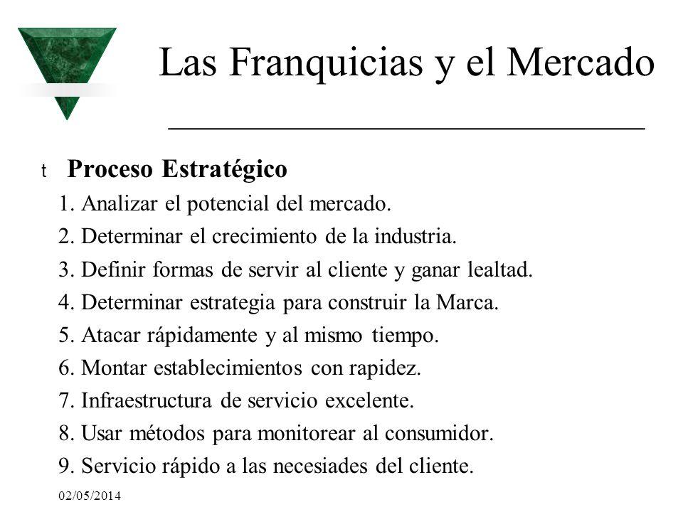 02/05/2014 Las Franquicias y el Mercado _________________________ t Proceso Estratégico 1. Analizar el potencial del mercado. 2. Determinar el crecimi
