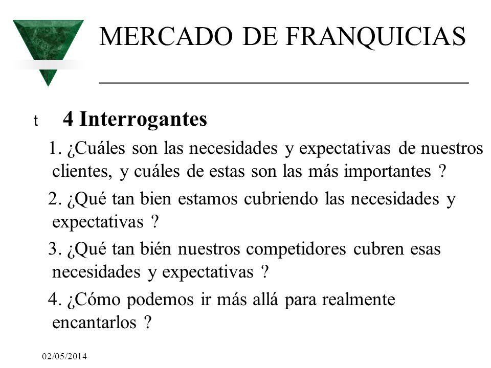 02/05/2014 MERCADO DE FRANQUICIAS ___________________________ t 4 Interrogantes 1. ¿Cuáles son las necesidades y expectativas de nuestros clientes, y