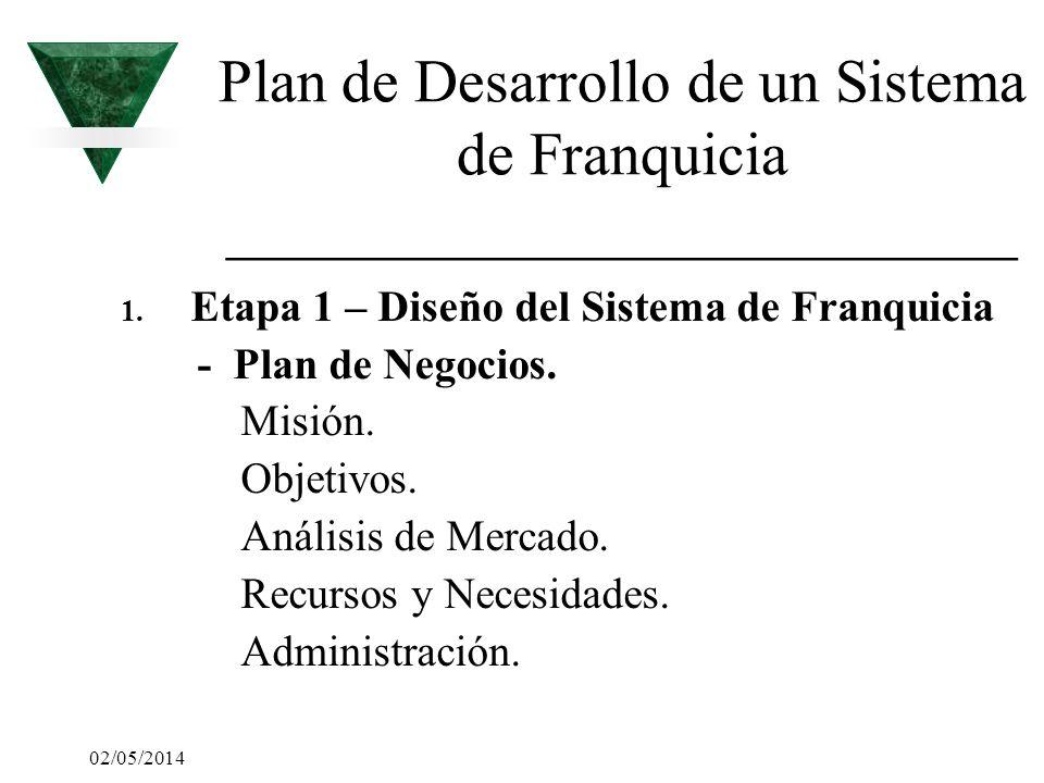 02/05/2014 Plan de Desarrollo de un Sistema de Franquicia __________________________ 1. Etapa 1 – Diseño del Sistema de Franquicia - Plan de Negocios.