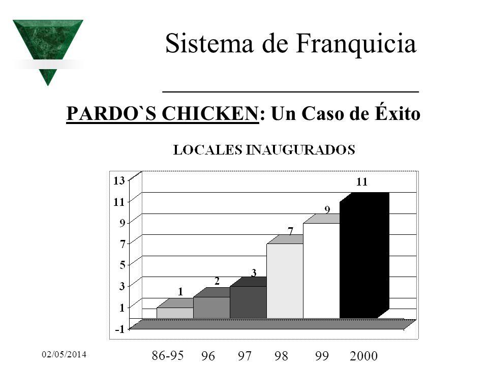 02/05/2014 Sistema de Franquicia __________________ PARDO`S CHICKEN: Un Caso de Éxito 86-95 969798992000