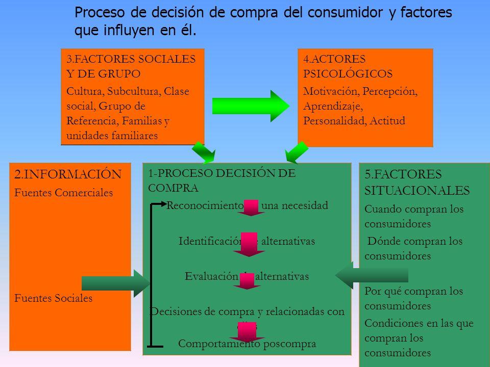 Proceso de decisión de compra del consumidor y factores que influyen en él. 1-PROCESO DECISIÓN DE COMPRA Reconocimiento de una necesidad Identificació