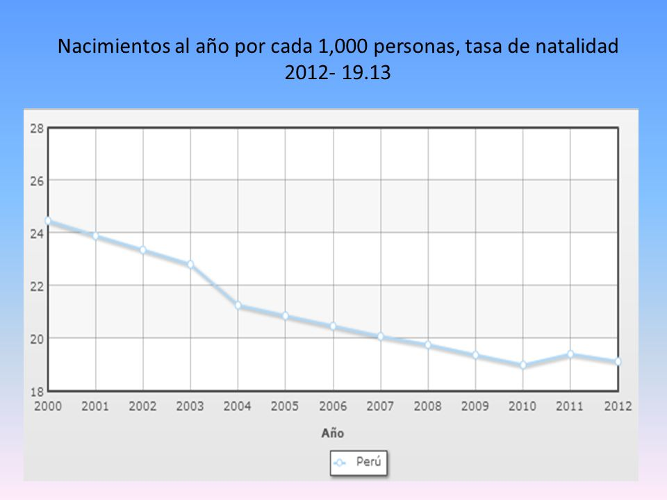 Nacimientos al año por cada 1,000 personas, tasa de natalidad 2012- 19.13