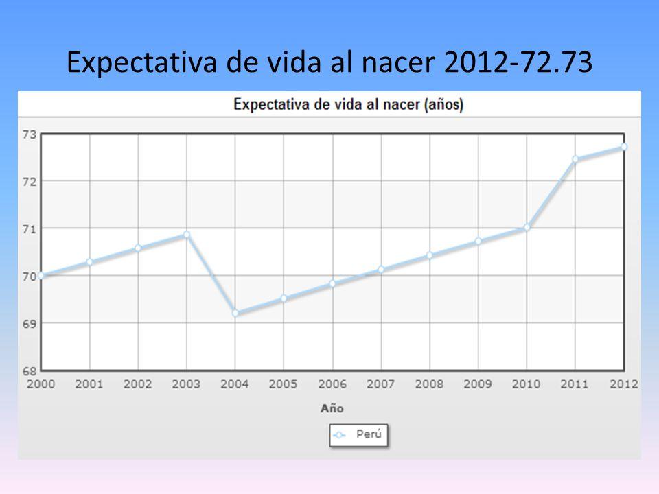Expectativa de vida al nacer 2012-72.73