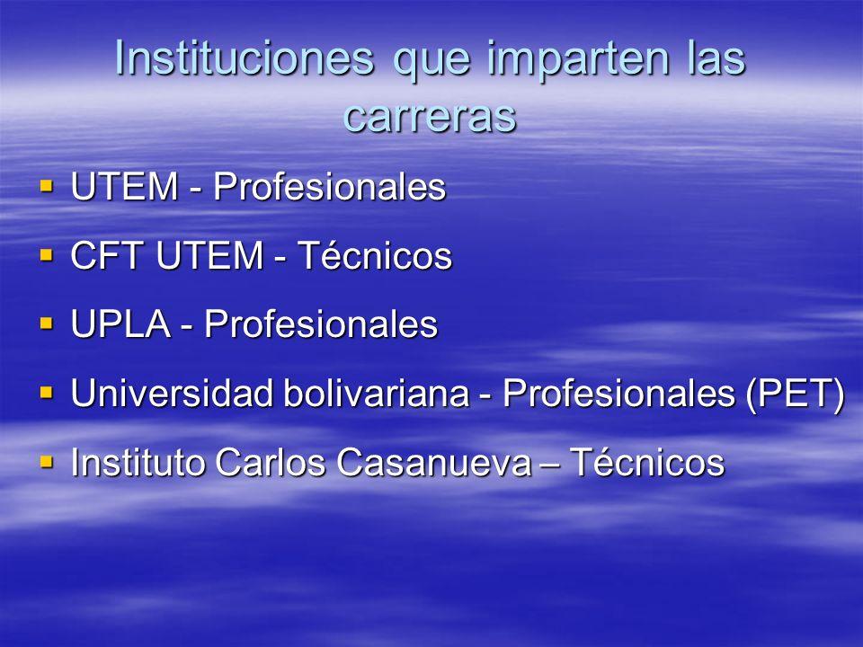 UTEM - Profesionales UTEM - Profesionales CFT UTEM - Técnicos CFT UTEM - Técnicos UPLA - Profesionales UPLA - Profesionales Universidad bolivariana -