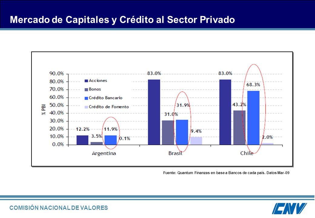 COMISIÓN NACIONAL DE VALORES Mercado de Capitales y Crédito al Sector Privado Fuente: Quantum Finanzas en base a Bancos de cada país. Datos Mar-09