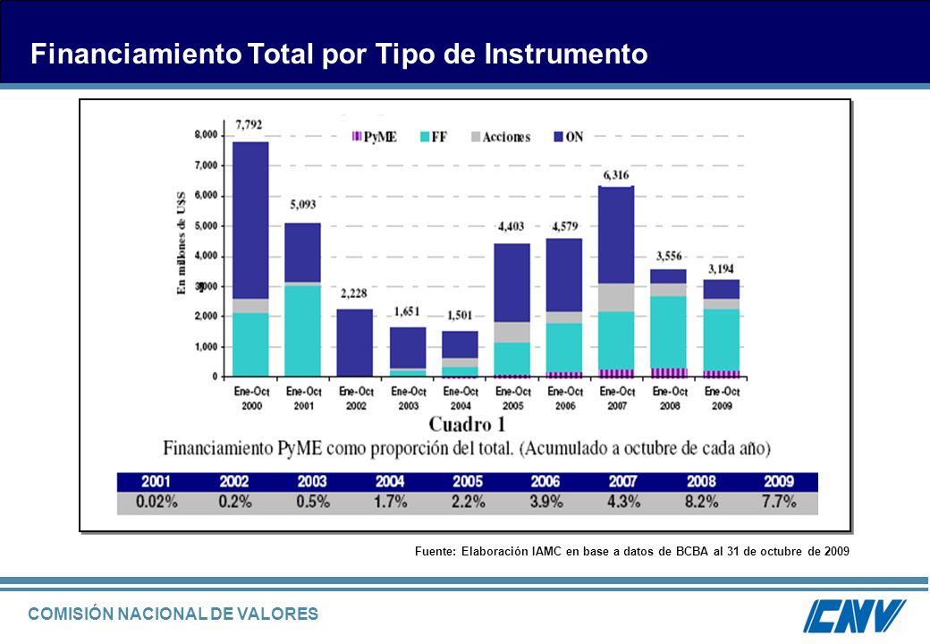 COMISIÓN NACIONAL DE VALORES Financiamiento Total por Tipo de Instrumento Fuente: Elaboración IAMC en base a datos de BCBA al 31 de octubre de 2009