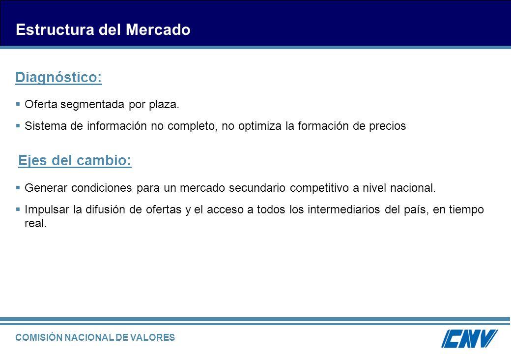 COMISIÓN NACIONAL DE VALORES Oferta segmentada por plaza. Sistema de información no completo, no optimiza la formación de precios Estructura del Merca
