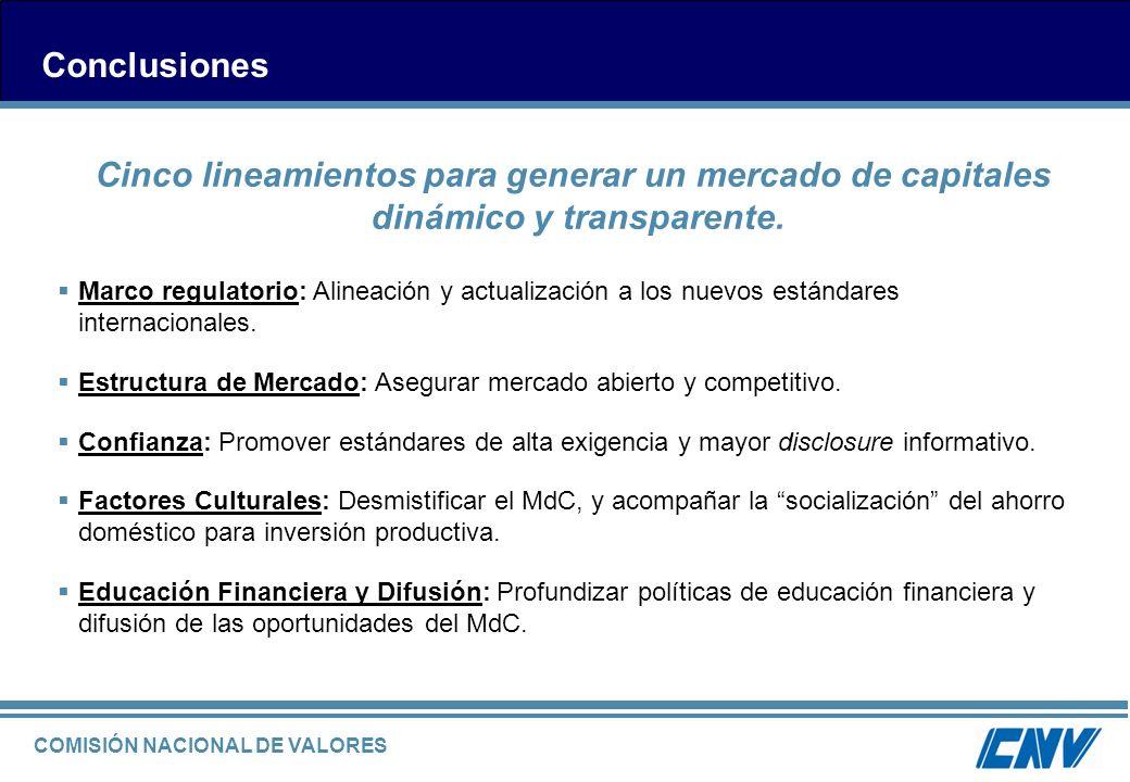 COMISIÓN NACIONAL DE VALORES Conclusiones Cinco lineamientos para generar un mercado de capitales dinámico y transparente. Marco regulatorio: Alineaci