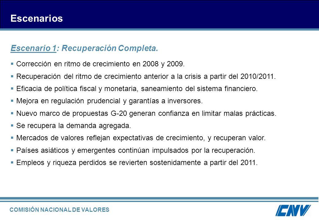 COMISIÓN NACIONAL DE VALORES Escenarios Escenario 1: Recuperación Completa. Corrección en ritmo de crecimiento en 2008 y 2009. Recuperación del ritmo