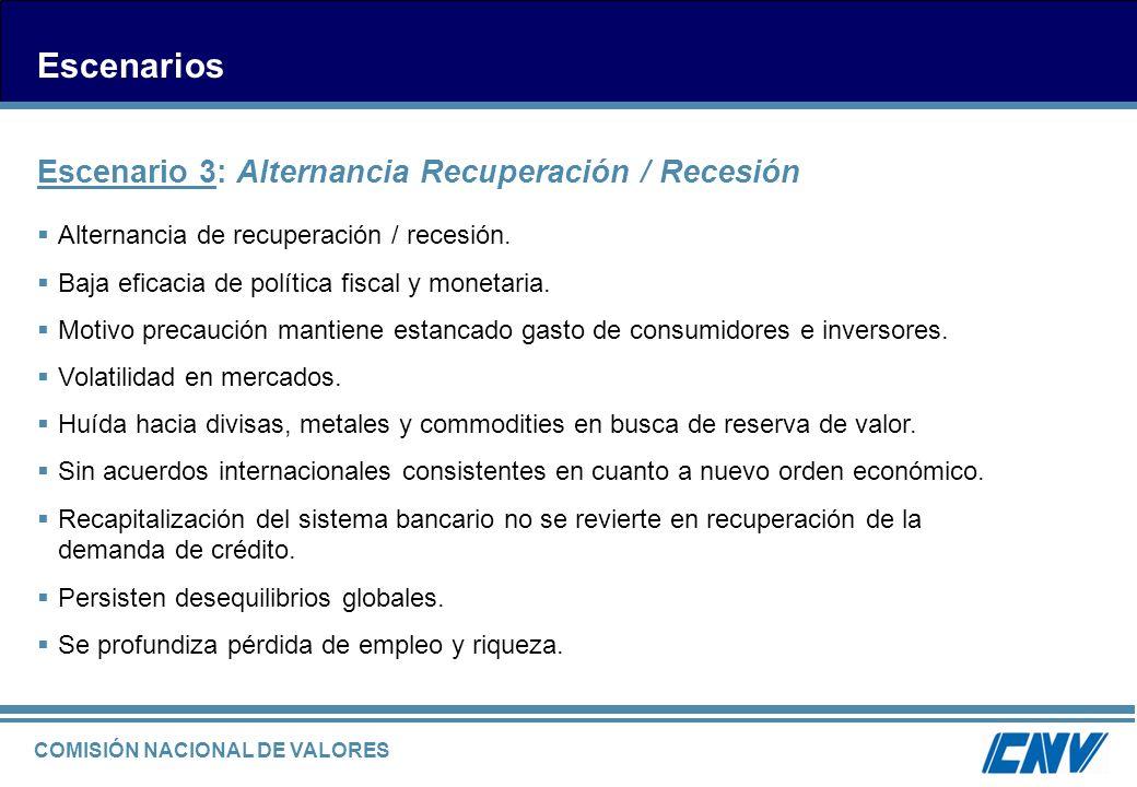 COMISIÓN NACIONAL DE VALORES Escenarios Escenario 3: Alternancia Recuperación / Recesión Alternancia de recuperación / recesión. Baja eficacia de polí