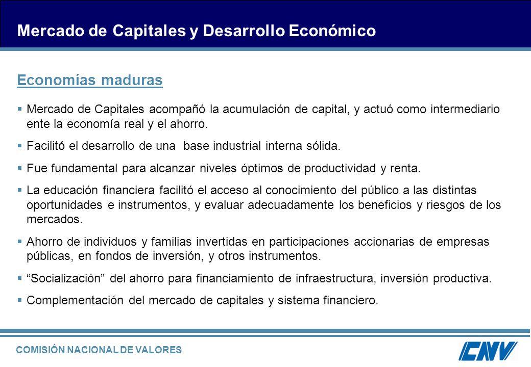 COMISIÓN NACIONAL DE VALORES Mercado de Capitales y Desarrollo Económico Mercado de Capitales acompañó la acumulación de capital, y actuó como interme