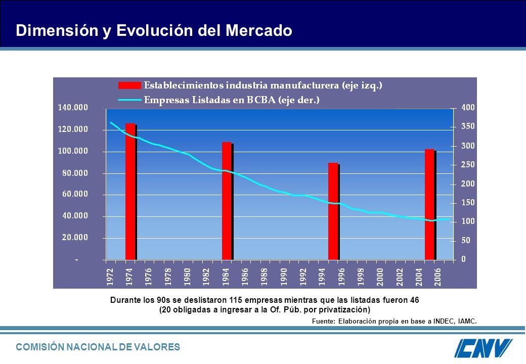 COMISIÓN NACIONAL DE VALORES Dimensión y Evolución del Mercado Durante los 90s se deslistaron 115 empresas mientras que las listadas fueron 46 (20 obl