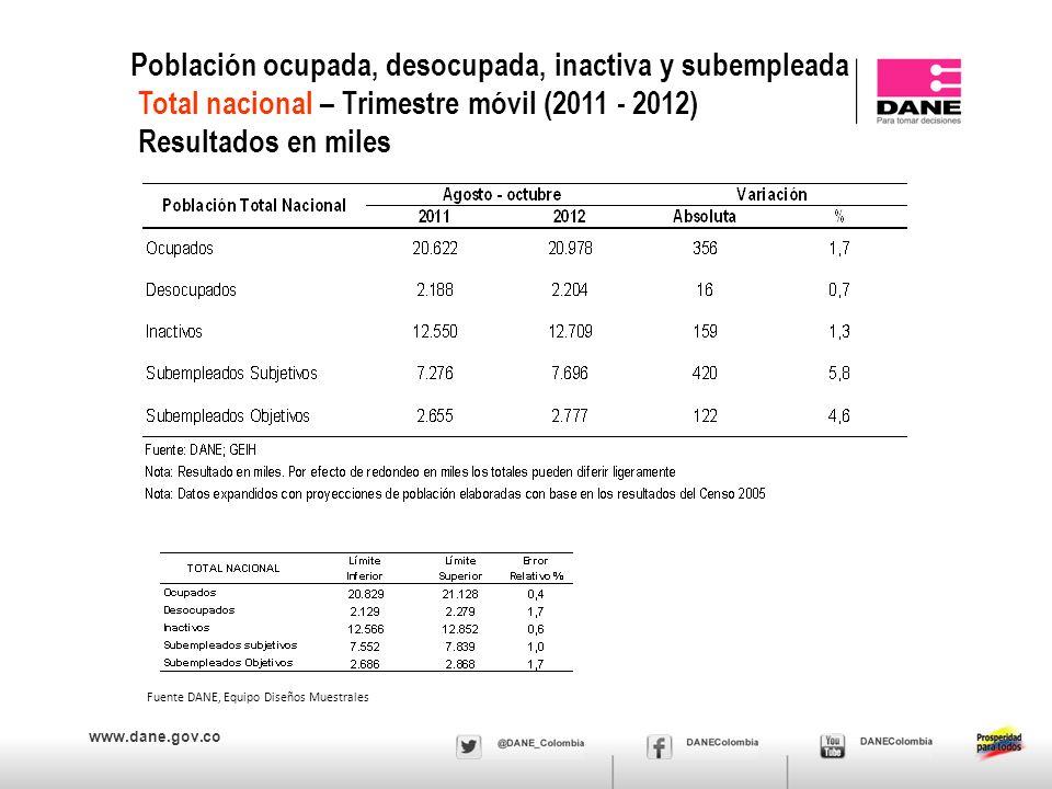 www.dane.gov.co Población ocupada, desocupada, inactiva y subempleada Total nacional – Trimestre móvil (2011 - 2012) Resultados en miles Fuente DANE, Equipo Diseños Muestrales