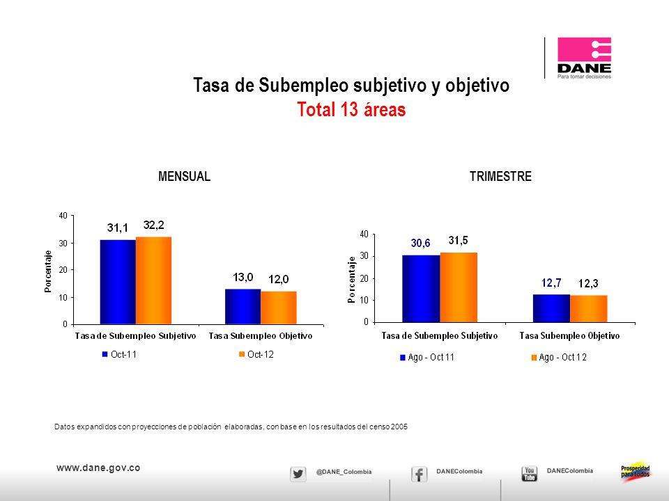 www.dane.gov.co Tasa de Subempleo subjetivo y objetivo Total 13 áreas MENSUAL Datos expandidos con proyecciones de población elaboradas, con base en los resultados del censo 2005 TRIMESTRE