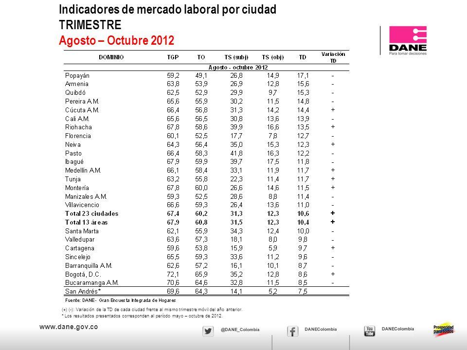 www.dane.gov.co Indicadores de mercado laboral por ciudad TRIMESTRE Agosto – Octubre 2012 (+) (-): Variación de la TD de cada ciudad frente al mismo trimestre móvil del año anterior.