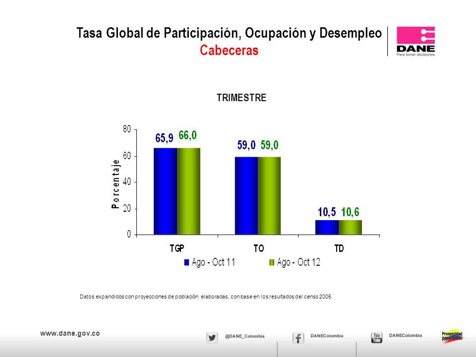 www.dane.gov.co Tasa Global de Participación, Ocupación y Desempleo Cabeceras TRIMESTRE Datos expandidos con proyecciones de población elaboradas, con base en los resultados del censo 2005