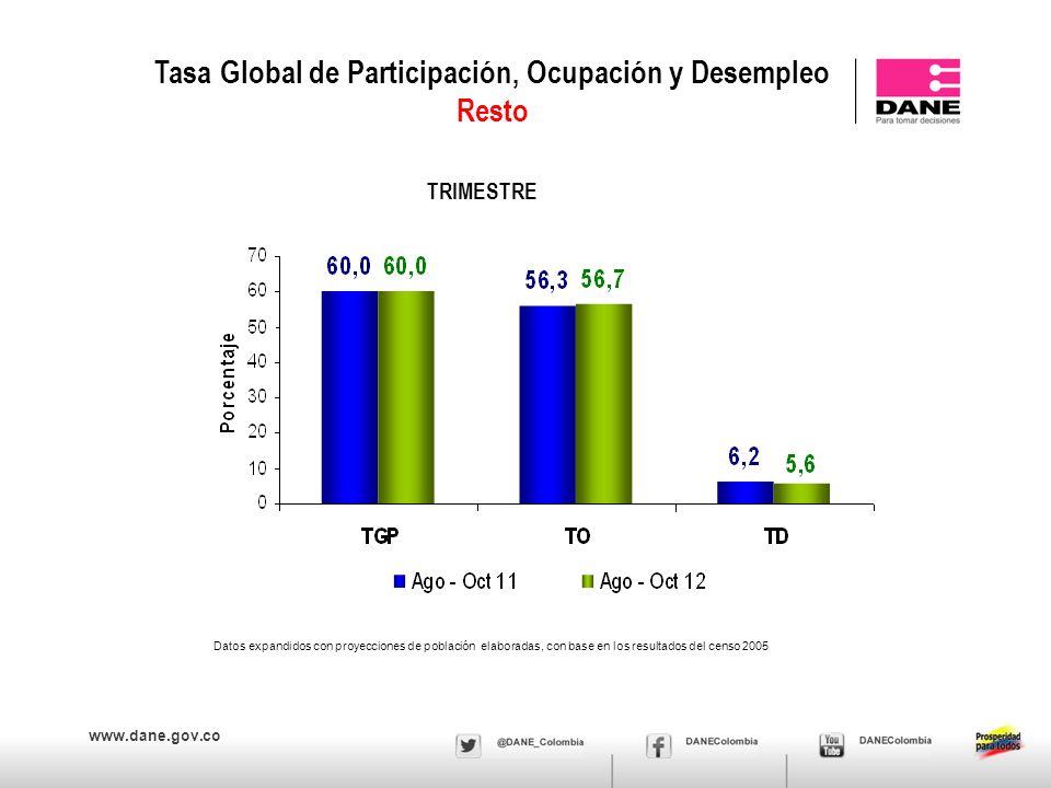 www.dane.gov.co Tasa Global de Participación, Ocupación y Desempleo Resto TRIMESTRE Datos expandidos con proyecciones de población elaboradas, con base en los resultados del censo 2005