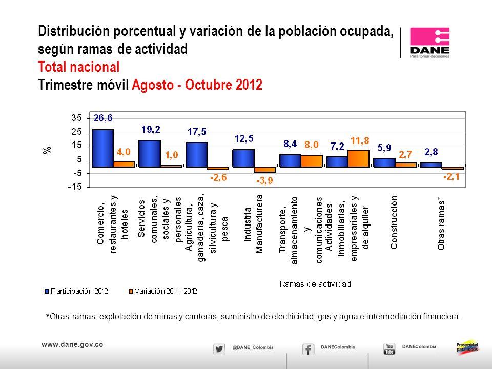 www.dane.gov.co Distribución porcentual y variación de la población ocupada, según ramas de actividad Total nacional Trimestre móvil Agosto - Octubre